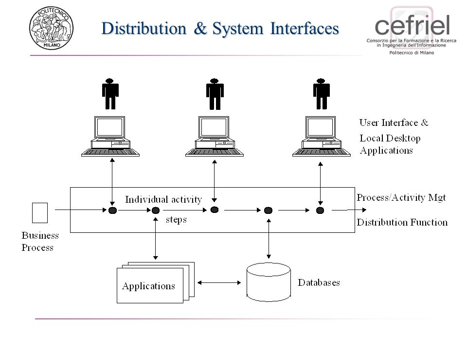 Distribution & System Interfaces