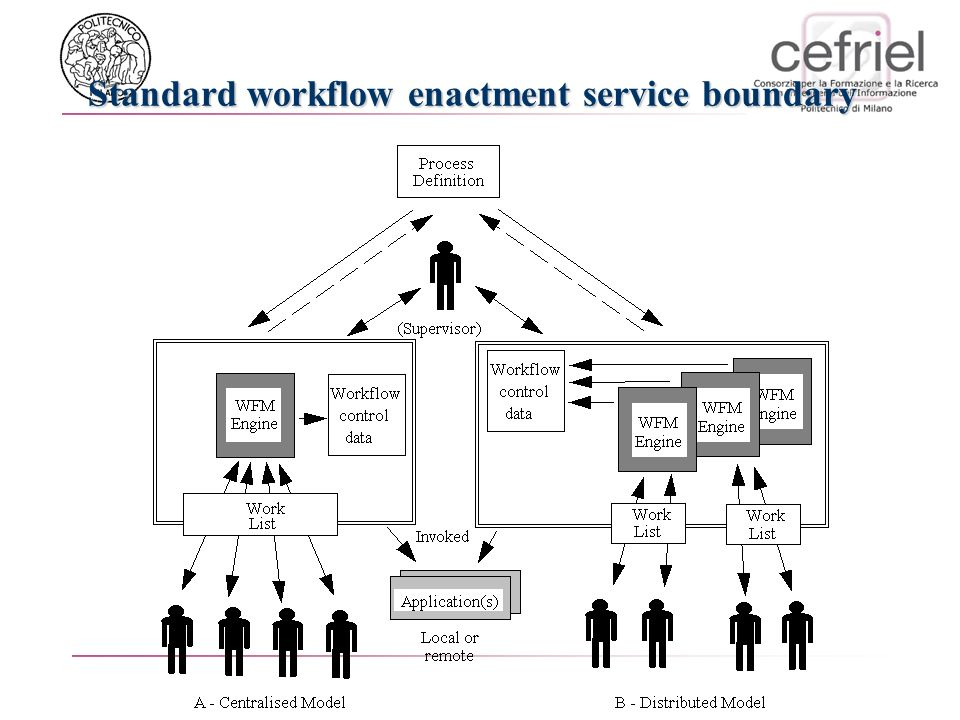Standard workflow enactment service boundary