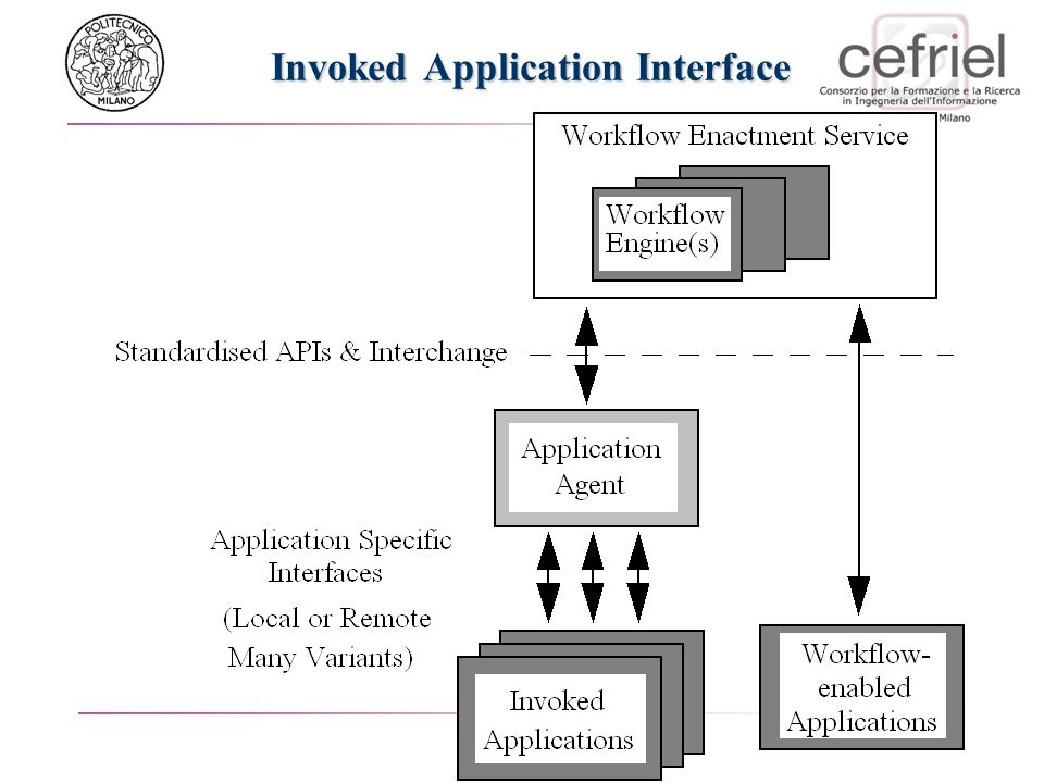 Invoked Application Interface