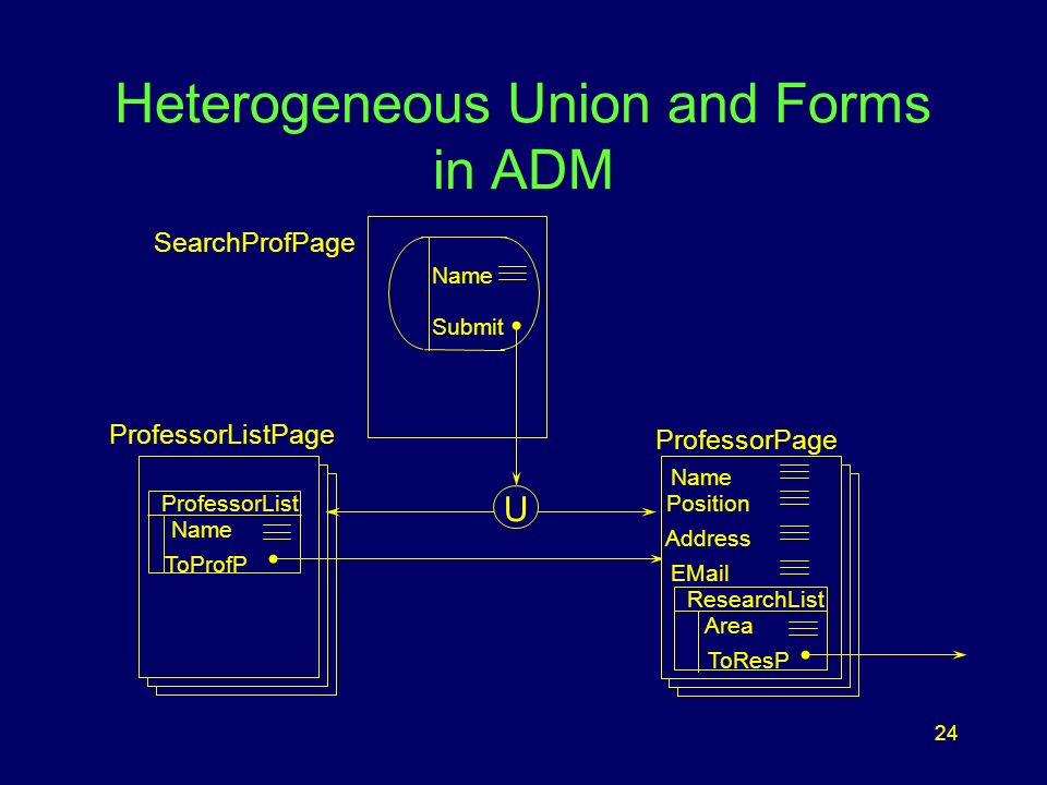24 Heterogeneous Union and Forms in ADM ProfessorListPage ProfessorList Name ToProfP ProfessorPage Name Position Address  ResearchList Area ToResP Name Submit U SearchProfPage