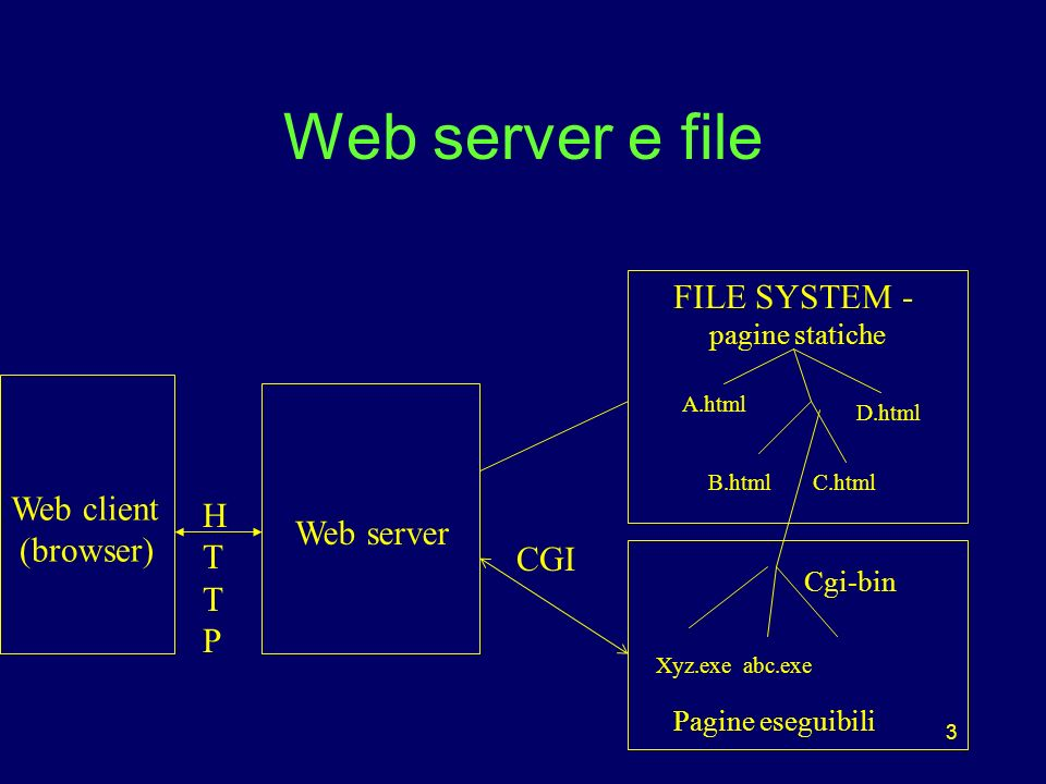 3 Web server e file Web server FILE SYSTEM - pagine statiche A.html B.htmlC.html D.html Cgi-bin Xyz.exeabc.exe Pagine eseguibili CGI HTTPHTTP Web client (browser)