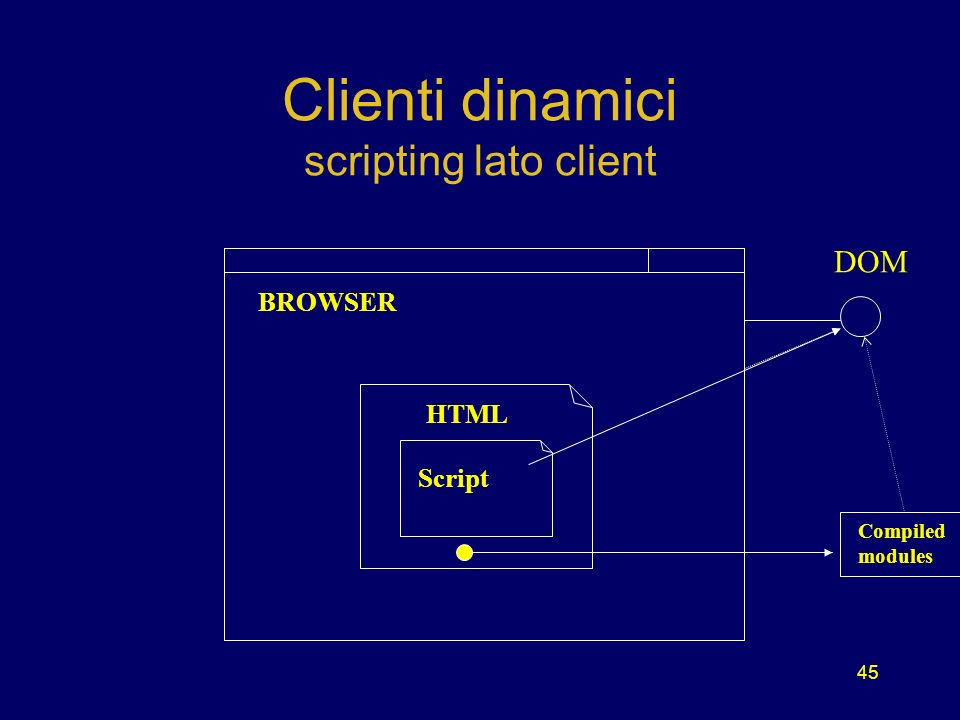 45 Clienti dinamici scripting lato client BROWSER HTML Script Compiled modules DOM