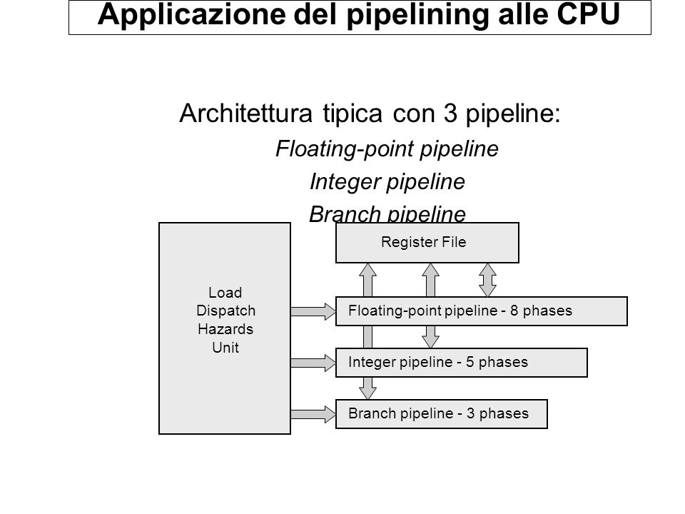 Applicazione del pipelining alle CPU Architettura tipica con 3 pipeline: Floating-point pipeline Integer pipeline Branch pipeline Load Dispatch Hazards Unit Register File Floating-point pipeline - 8 phases Integer pipeline - 5 phases Branch pipeline - 3 phases