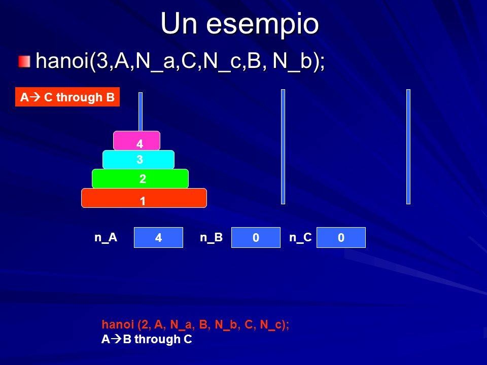 Un esempio hanoi(3,A,N_a,C,N_c,B, N_b); A C through B hanoi (2, A, N_a, B, N_b, C, N_c); A B through C n_An_Bn_C