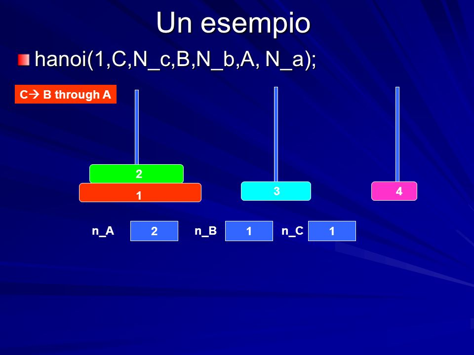 Un esempio hanoi(1,C,N_c,B,N_b,A, N_a); C B through A n_An_Bn_C