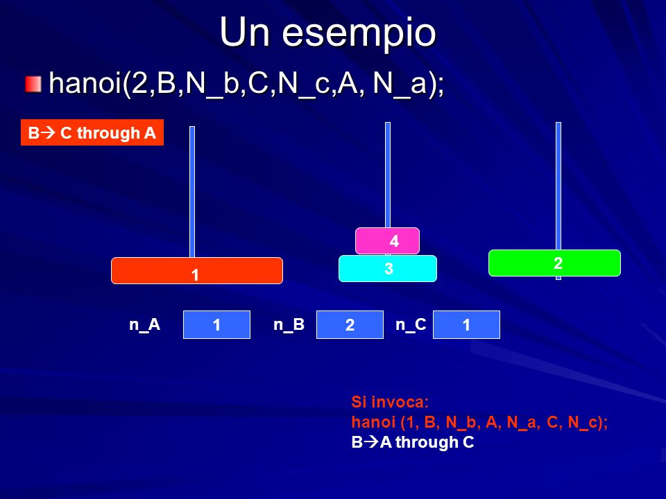 Un esempio hanoi(2,B,N_b,C,N_c,A, N_a); B C through A n_An_Bn_C Si invoca: hanoi (1, B, N_b, A, N_a, C, N_c); B A through C