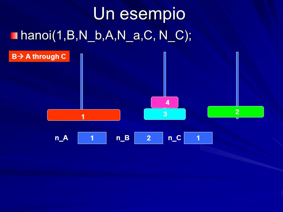 Un esempio hanoi(1,B,N_b,A,N_a,C, N_C); B A through C n_An_Bn_C
