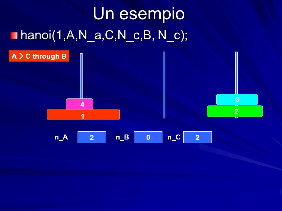 Un esempio hanoi(1,A,N_a,C,N_c,B, N_c); A C through B n_An_Bn_C