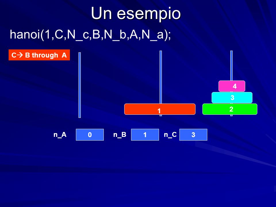 Un esempio C B through A n_An_Bn_C hanoi(1,C,N_c,B,N_b,A,N_a);