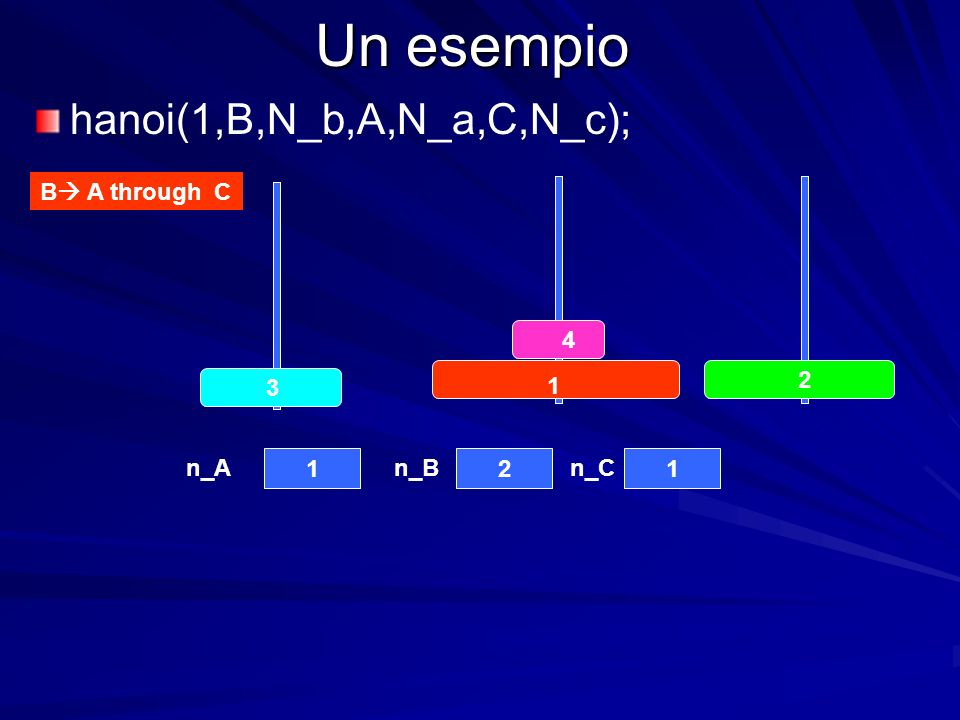 Un esempio B A through C n_An_Bn_C hanoi(1,B,N_b,A,N_a,C,N_c);