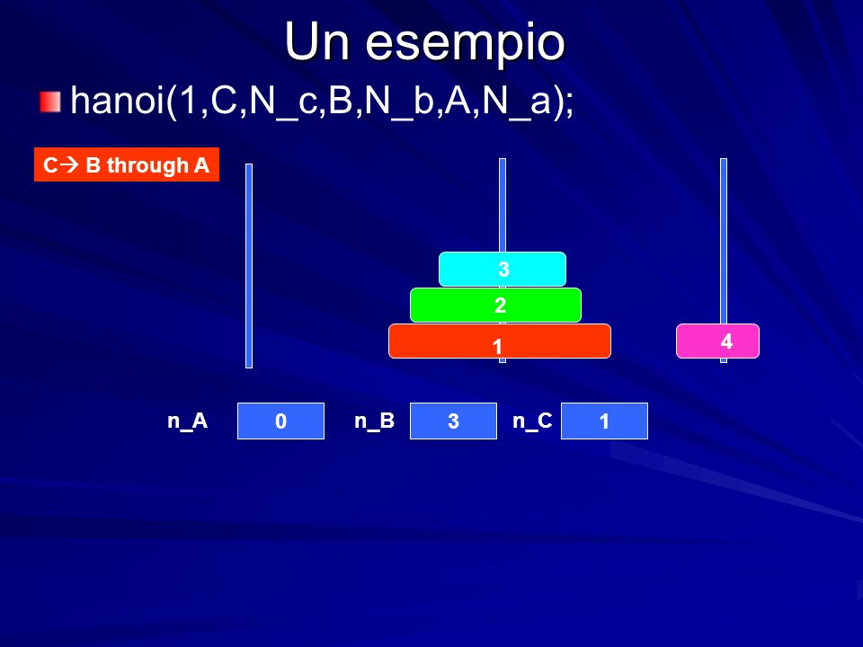 Un esempio n_An_Bn_C C B through A hanoi(1,C,N_c,B,N_b,A,N_a);