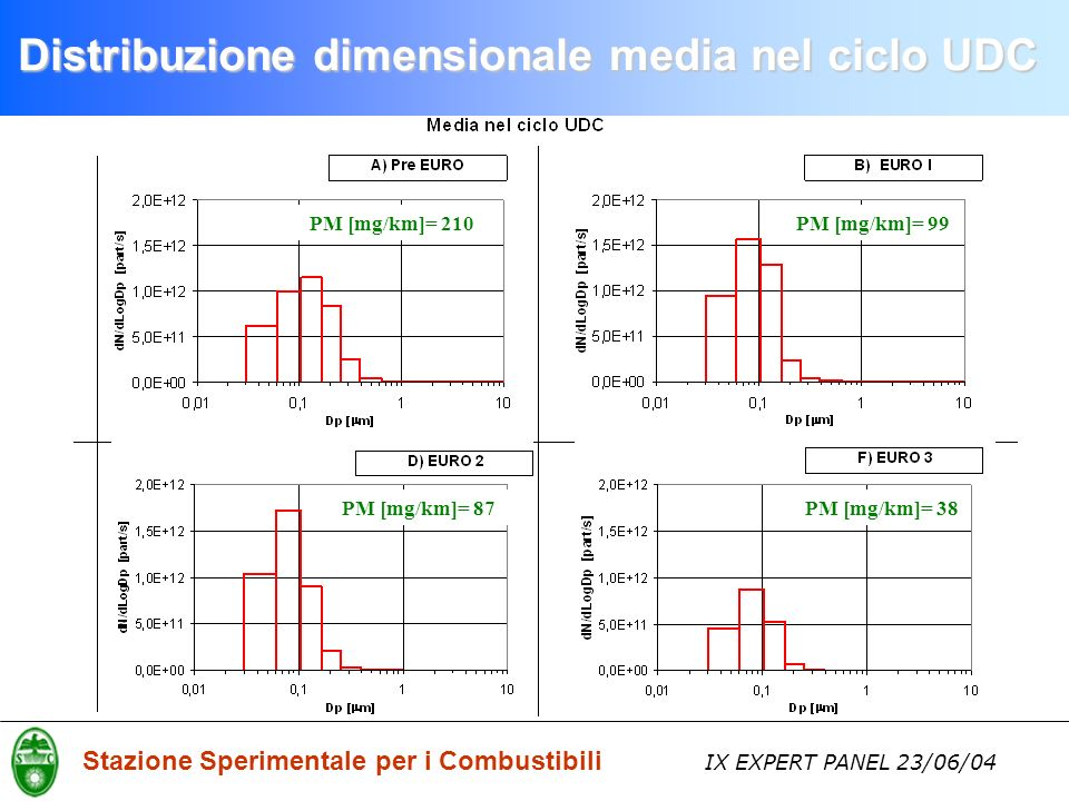 Stazione Sperimentale per i Combustibili IX EXPERT PANEL 23/06/04 Distribuzione dimensionale media nel ciclo UDC PM [mg/km]= 210PM [mg/km]= 99 PM [mg/km]= 87PM [mg/km]= 38