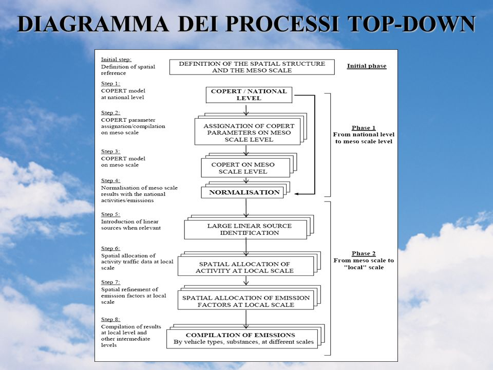 DIAGRAMMA DEI PROCESSI TOP-DOWN