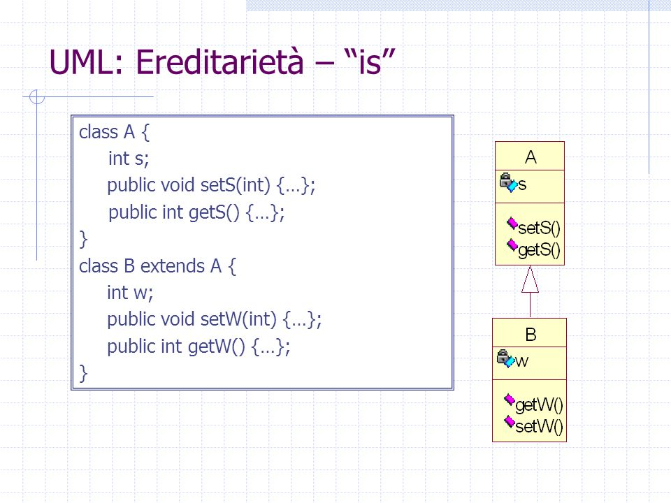 UML: Ereditarietà – is class A { int s; public void setS(int) {…}; public int getS() {…}; } class B extends A { int w; public void setW(int) {…}; public int getW() {…}; }