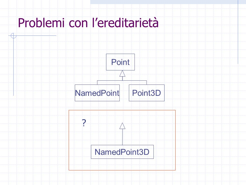 Problemi con lereditarietà Point NamedPoint Point3D NamedPoint3D