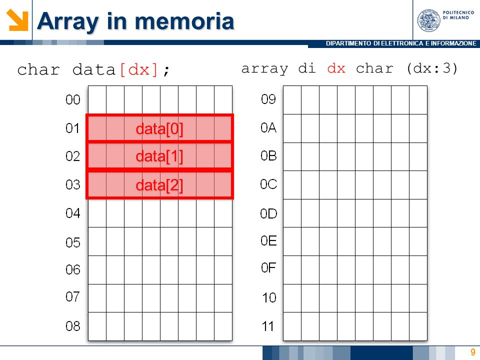 DIPARTIMENTO DI ELETTRONICA E INFORMAZIONE Array in memoria 9 char data[dx]; array di dx char (dx:3) data[0] data[1] data[2]