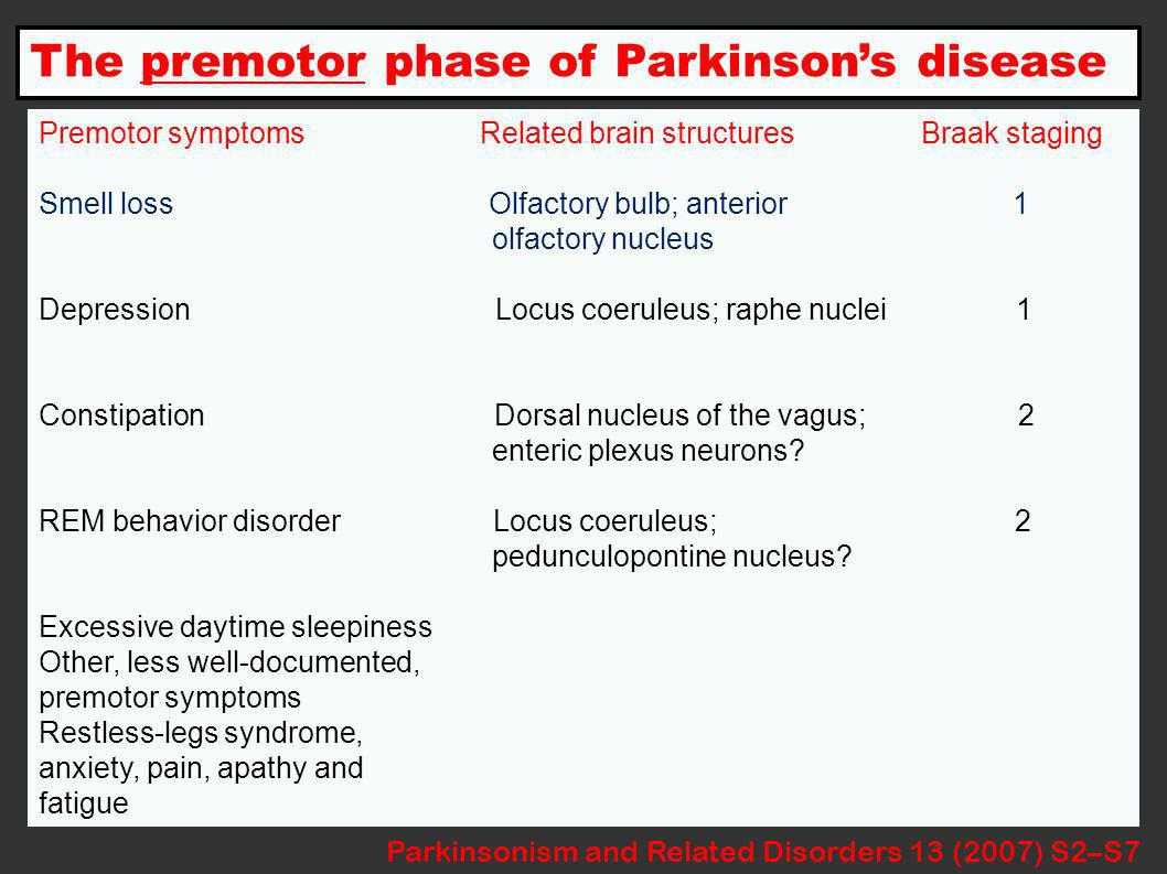 The premotor phase of Parkinsons disease Parkinsonism and Related Disorders 13 (2007) S2–S7 Premotor symptoms Related brain structures Braak staging Smell loss Olfactory bulb; anterior 1 olfactory nucleus Depression Locus coeruleus; raphe nuclei 1 Constipation Dorsal nucleus of the vagus; 2 enteric plexus neurons.