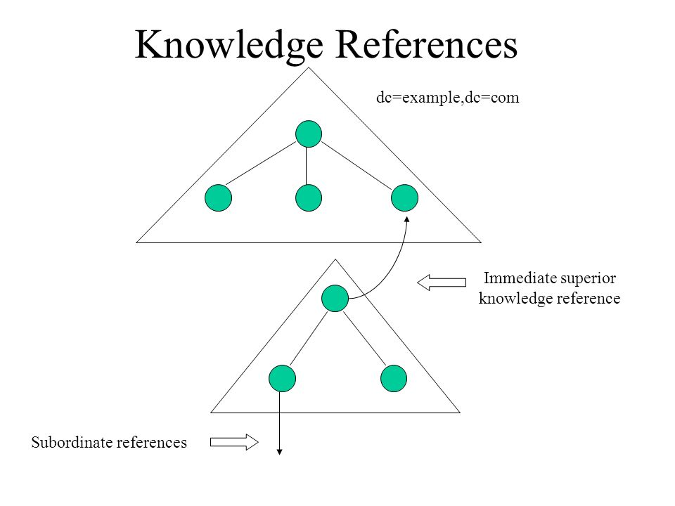 Knowledge References dc=example,dc=com Immediate superior knowledge reference Subordinate references
