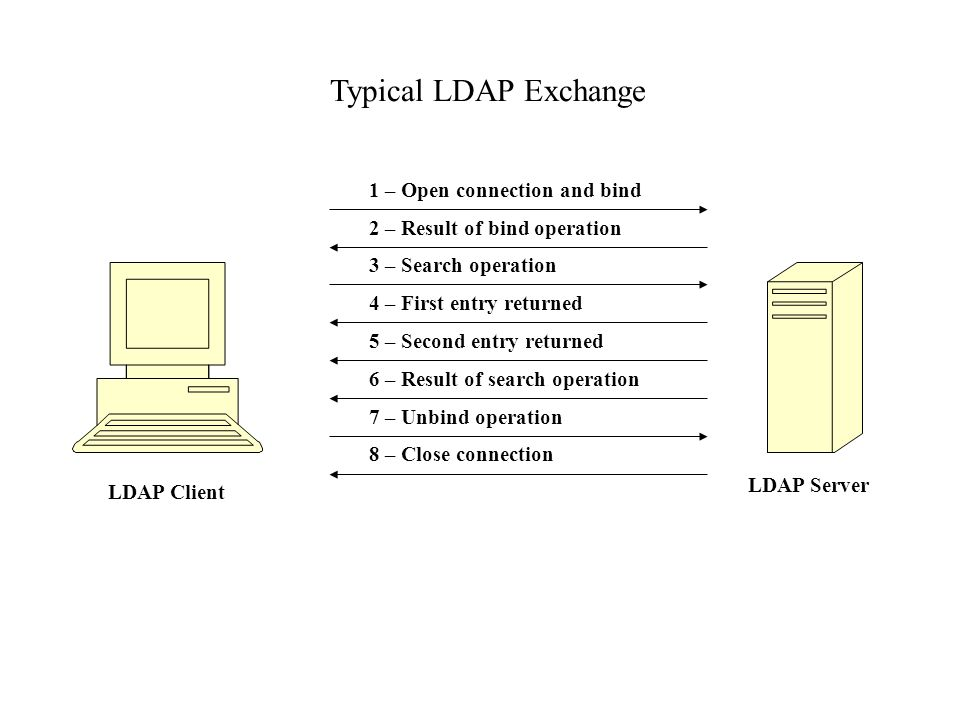 LDAP Client LDAP Server 1 – Open connection and bind 4 – First entry returned 6 – Result of search operation 3 – Search operation 5 – Second entry returned 8 – Close connection Typical LDAP Exchange 2 – Result of bind operation 7 – Unbind operation