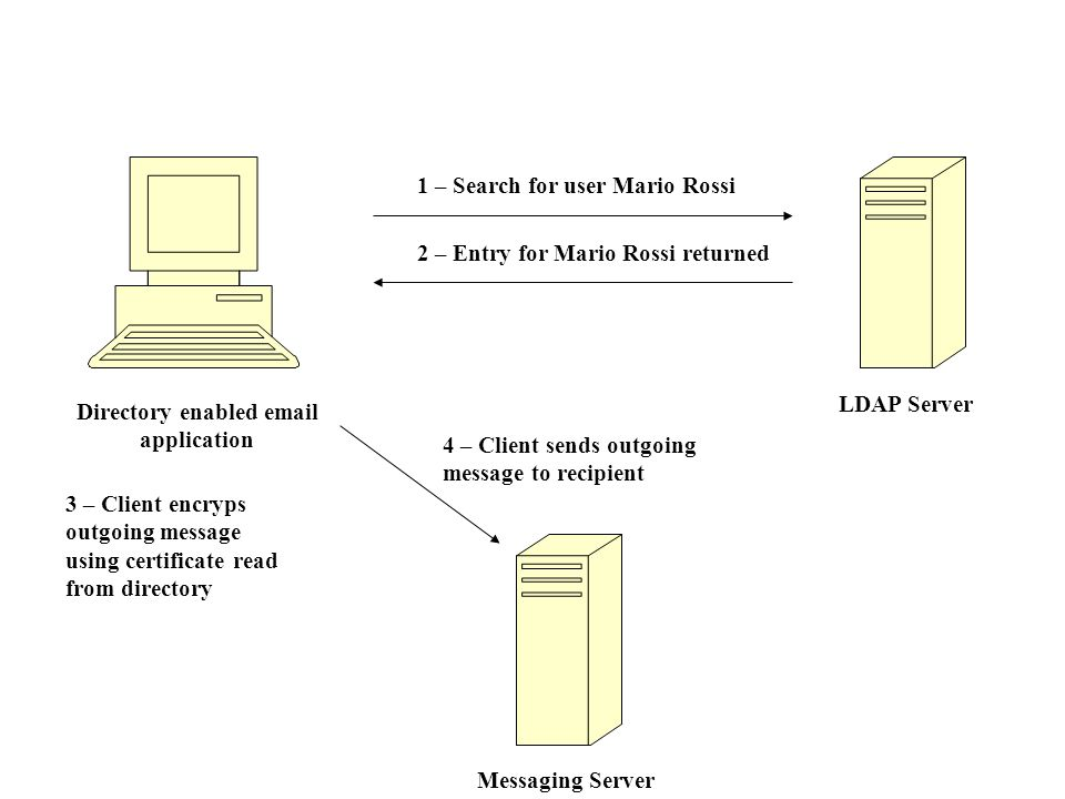 Directory enabled  application LDAP Server 1 – Search for user Mario Rossi 2 – Entry for Mario Rossi returned Messaging Server 3 – Client encryps outgoing message using certificate read from directory 4 – Client sends outgoing message to recipient