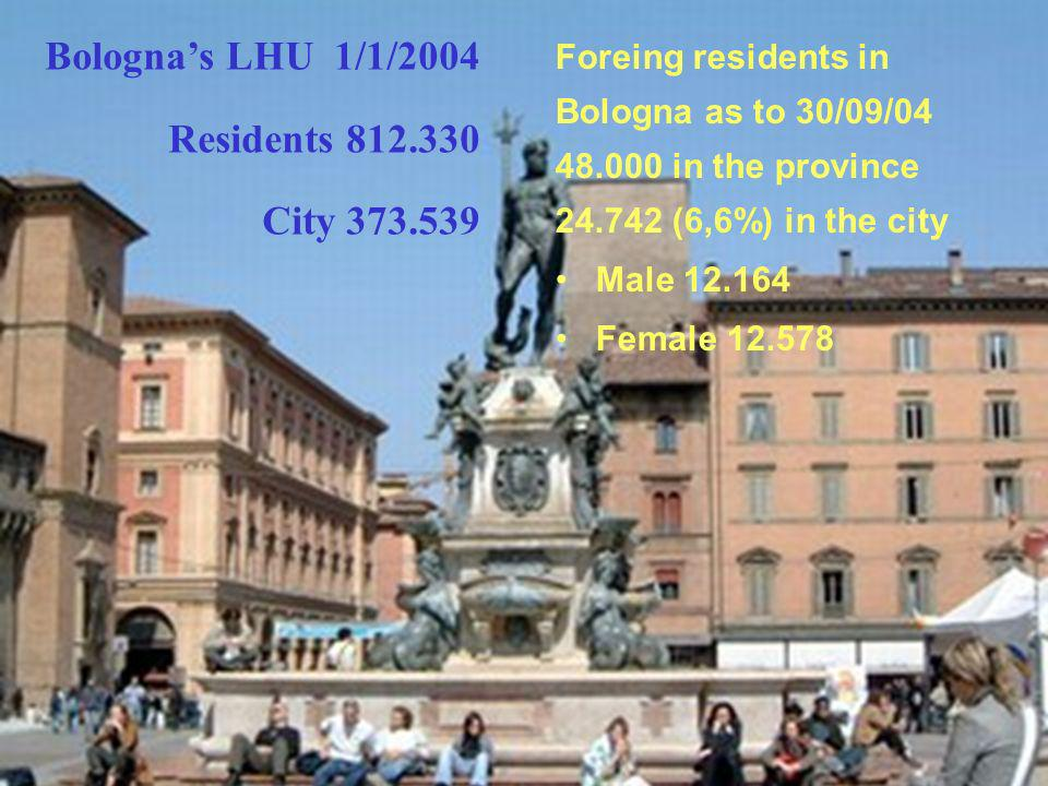 Bolognas LHU 1/1/2004 Residents 812.330 City 373.539 Foreing residents in Bologna as to 30/09/04 48.000 in the province 24.742 (6,6%) in the city Male 12.164 Female 12.578