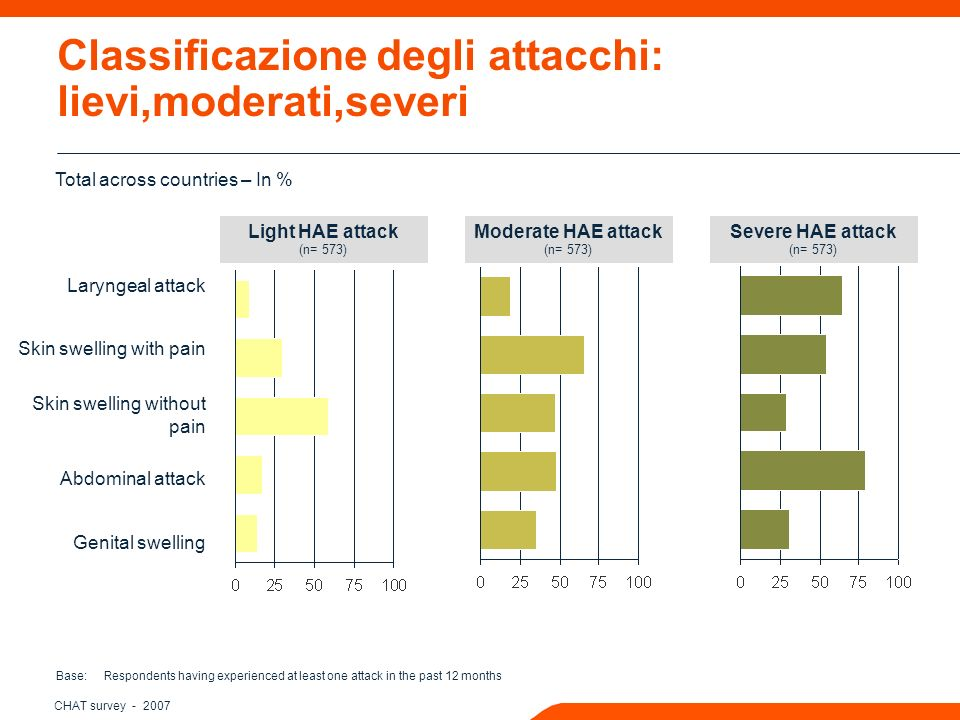 CHAT survey - 2007 Classificazione degli attacchi: lievi,moderati,severi Base: Respondents having experienced at least one attack in the past 12 months Light HAE attack (n= 573) Laryngeal attack Skin swelling with pain Skin swelling without pain Abdominal attack Genital swelling Moderate HAE attack (n= 573) Severe HAE attack (n= 573) Total across countries – In %