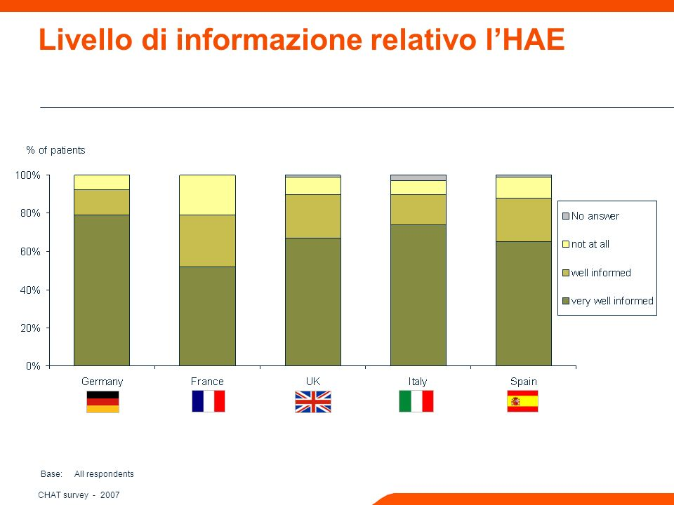 CHAT survey Livello di informazione relativo lHAE Base: All respondents