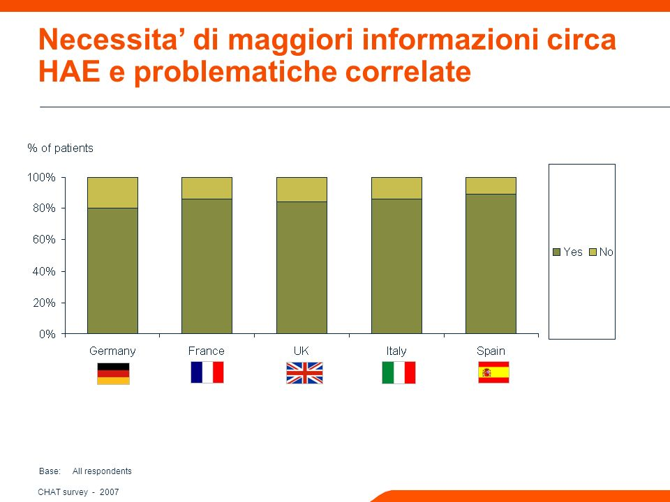 CHAT survey Necessita di maggiori informazioni circa HAE e problematiche correlate Base: All respondents