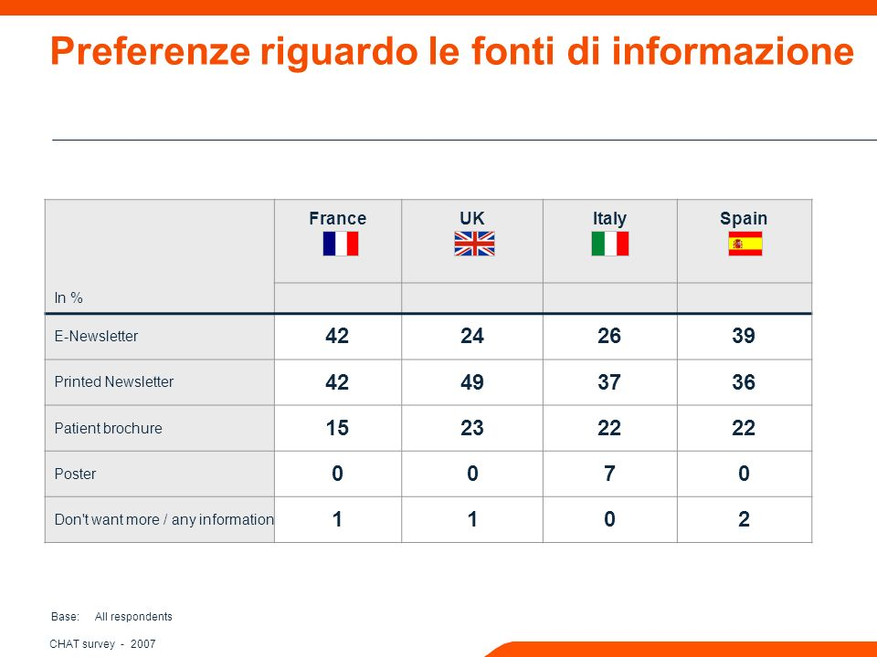 CHAT survey FranceUKItalySpain In % E-Newsletter Printed Newsletter Patient brochure Poster 0070 Don t want more / any information 1102 Preferenze riguardo le fonti di informazione Base: All respondents