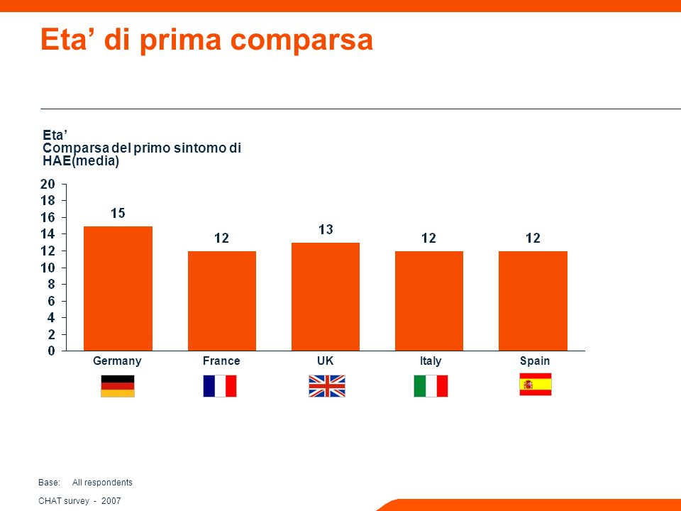 CHAT survey Eta di prima comparsa Base: All respondents Eta Comparsa del primo sintomo di HAE(media) GermanyFranceUKItalySpain