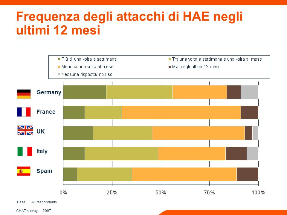 CHAT survey Frequenza degli attacchi di HAE negli ultimi 12 mesi Base: All respondents Germany France UK Italy Spain