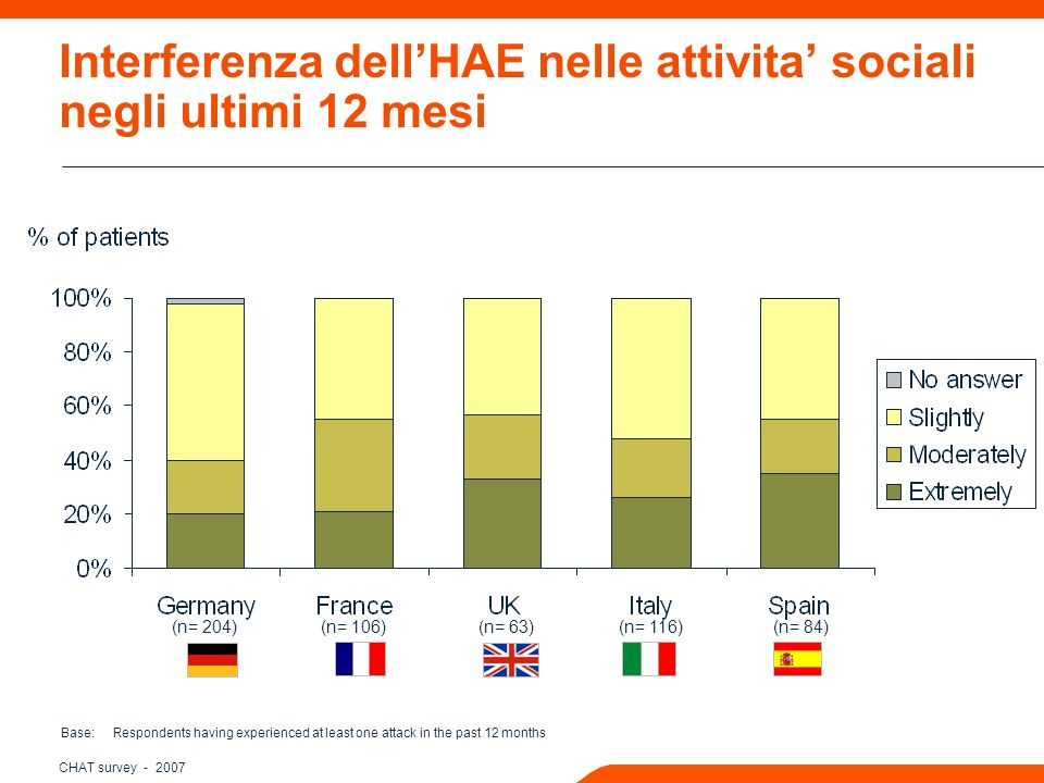 CHAT survey Interferenza dellHAE nelle attivita sociali negli ultimi 12 mesi Base: Respondents having experienced at least one attack in the past 12 months (n= 204) (n= 106) (n= 63) (n= 116) (n= 84)