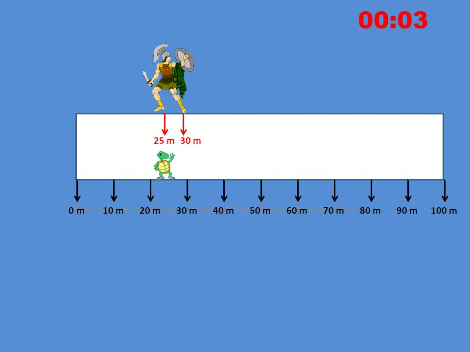 Fare clic per modificare lo stile del sottotitolo dello schema 10 m20 m30 m40 m50 m60 m70 m80 m90 m100 m0 m 00:02 20 m After 2 seconds Achille reaches the turtle!