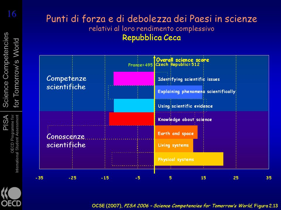 PISA OECD Programme for International Student Assessment Science Competencies for Tomorrows World Punti di forza e di debolezza dei Paesi in scienze relativi al loro rendimento complessivo Repubblica Ceca OCSE (2007), PISA 2006 – Science Competencies for Tomorrows World, Figura 2.13 Competenze scientifiche Conoscenze scientifiche