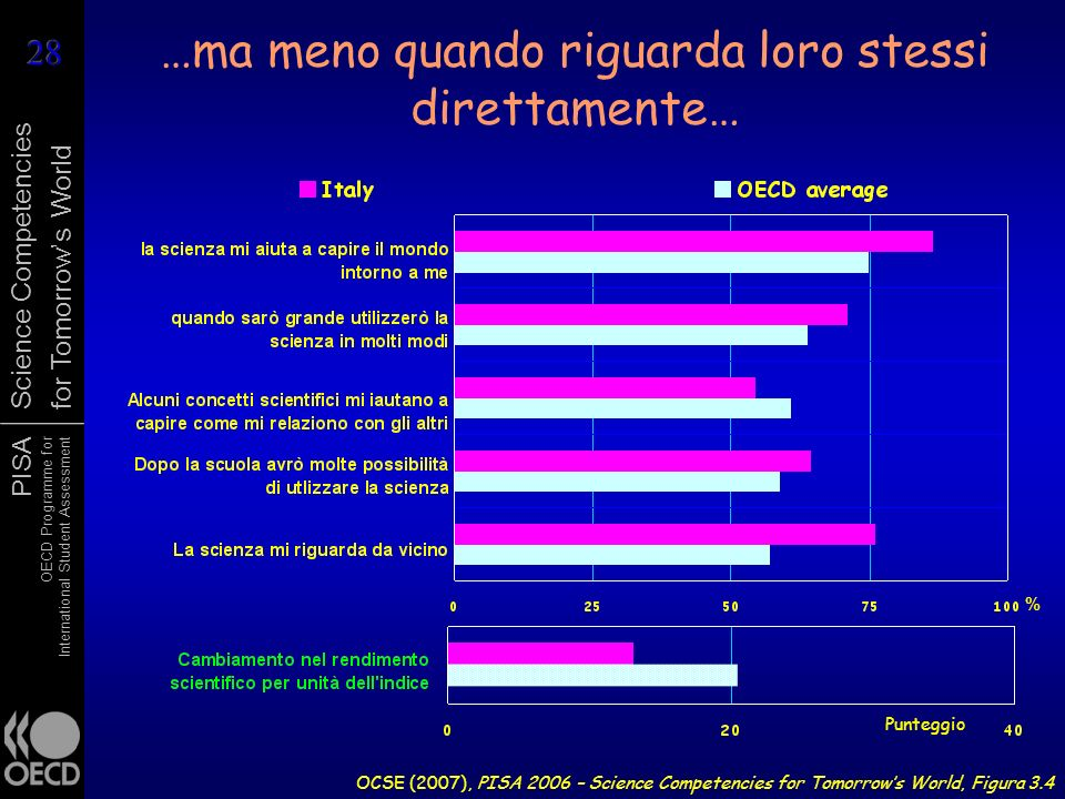 PISA OECD Programme for International Student Assessment Science Competencies for Tomorrows World …ma meno quando riguarda loro stessi direttamente… OCSE (2007), PISA 2006 – Science Competencies for Tomorrows World, Figura 3.4 % Punteggio