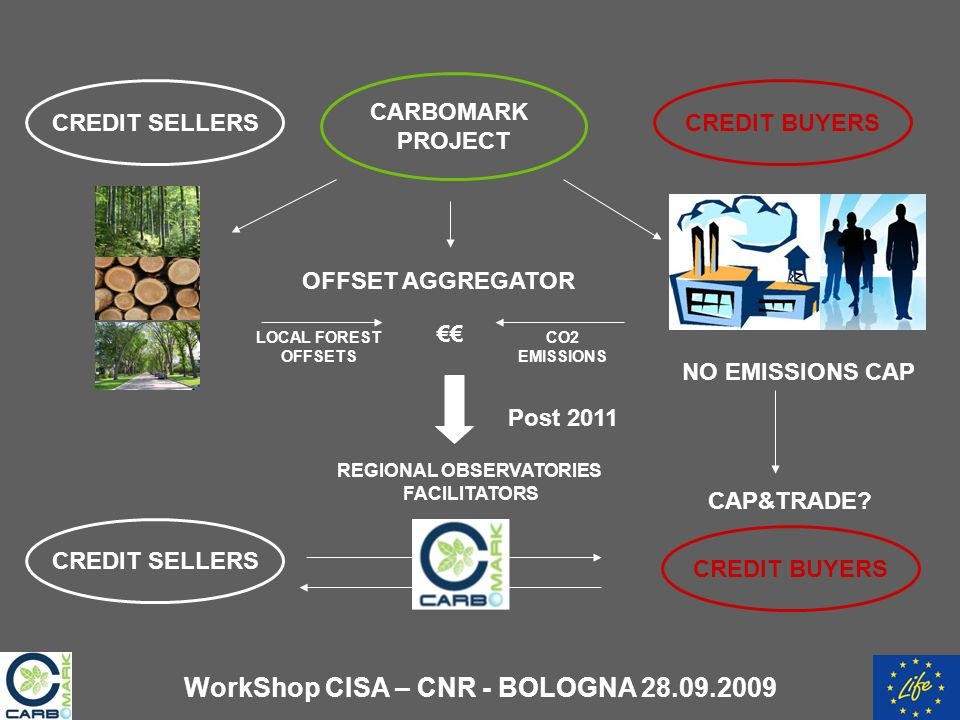 CREDIT SELLERSCREDIT BUYERS OFFSET AGGREGATOR LOCAL FOREST OFFSETS CO2 EMISSIONS CARBOMARK PROJECT CREDIT SELLERS CREDIT BUYERS Post 2011 NO EMISSIONS CAP CAP&TRADE.