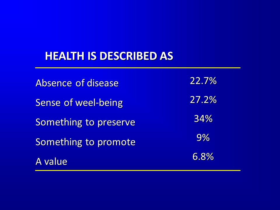Absence of disease Sense of weel-being Something to preserve Something to promote A value 22.7%27.2%34%9%6.8% HEALTH IS DESCRIBED AS