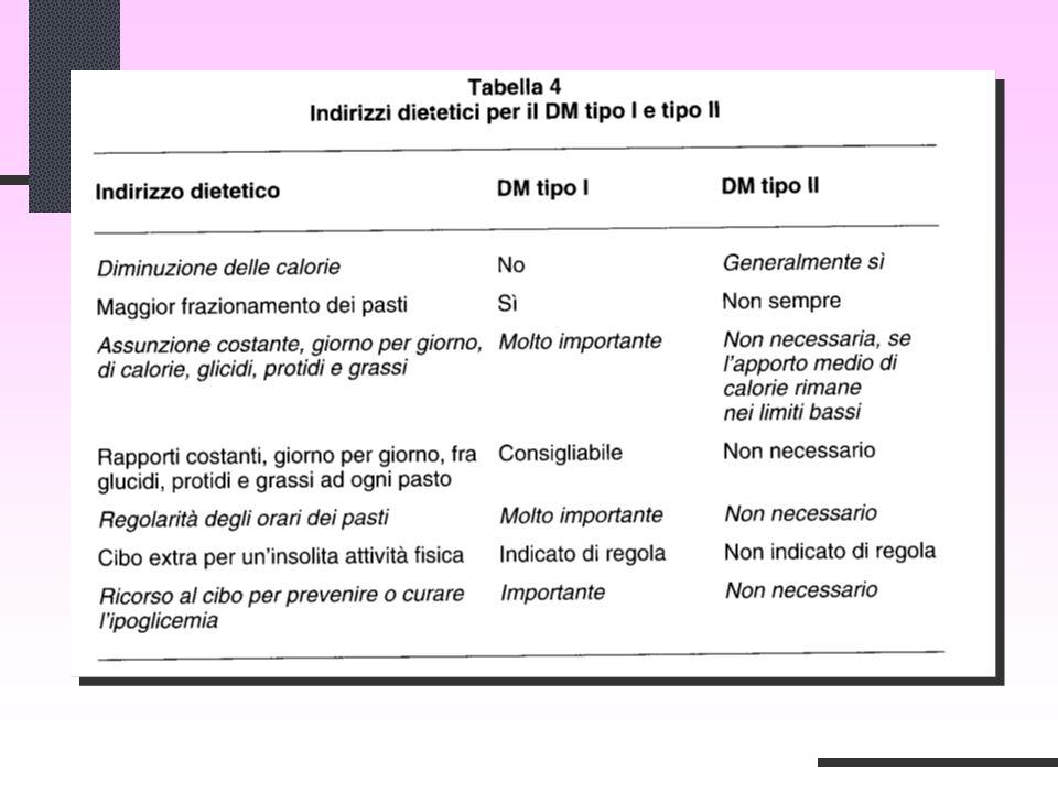 Tabella dieta diabete tipo 2