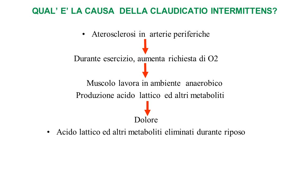 QUAL E LA CAUSA DELLA CLAUDICATIO INTERMITTENS.