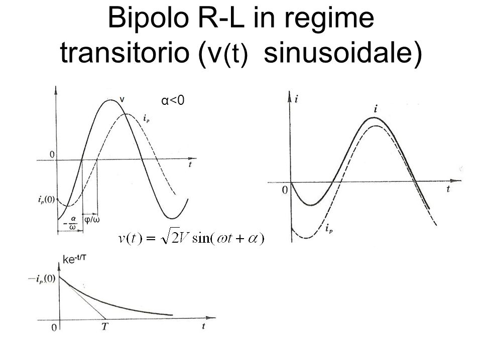 Bipolo R-L in regime transitorio (v (t) sinusoidale) α <0