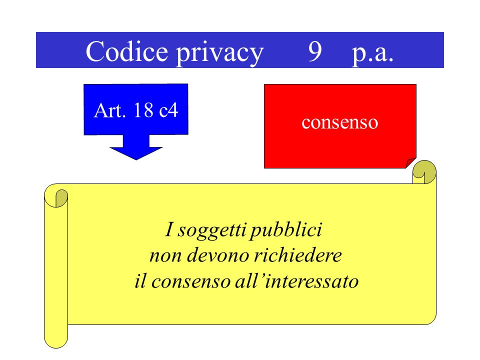 Codice privacy 9 p.a. Art.