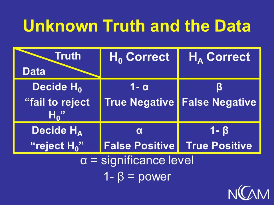 Unknown Truth and the Data α = significance level 1- β = power Truth Data H 0 CorrectH A Correct Decide H 0 fail to reject H 0 1- α True Negative β False Negative Decide H A reject H 0 α False Positive 1- β True Positive