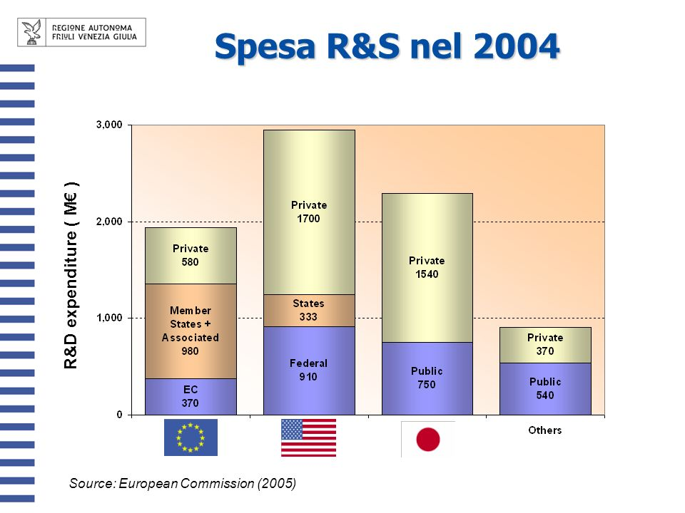 R&D expenditure ( M ) Source: European Commission (2005) Spesa R&S nel 2004