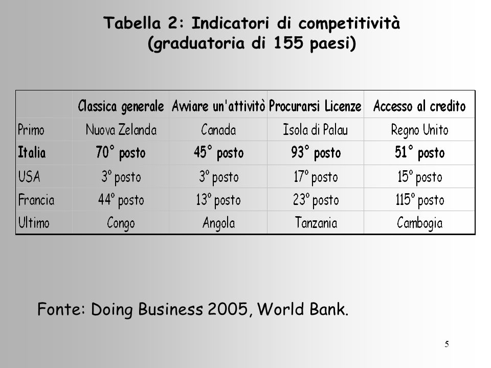 5 Tabella 2: Indicatori di competitività (graduatoria di 155 paesi) Fonte: Doing Business 2005, World Bank.