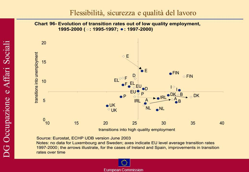 European Commission DG Occupazione e Affari Sociali