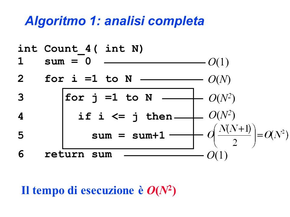 O(N)O(N) int Count_4( int N) 1 sum = 0 2 for i =1 to N 3 for j =1 to N 4 if i <= j then 5 sum = sum+1 6 return sum O(1) Algoritmo 1: analisi completa Il tempo di esecuzione è O(N 2 ) O(N2)O(N2) O(N2)O(N2)