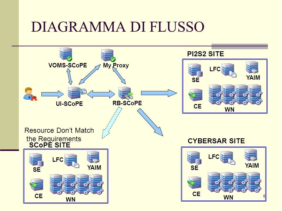 8 DIAGRAMMA DI FLUSSO UI-SCoPE RB-SCoPE VOMS-SCoPE SE WN CE YAIM SE WN CE YAIM SE WN CE YAIM SCoPE SITE CYBERSAR SITE PI2S2 SITE LFC My Proxy Resource Dont Match the Requirements