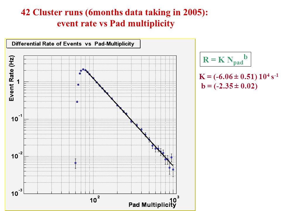 42 Cluster runs (6months data taking in 2005): event rate vs Pad multiplicity K = (-6.06 ± 0.51) 10 4 s -1 b = (-2.35 ± 0.02) R = K N pad b