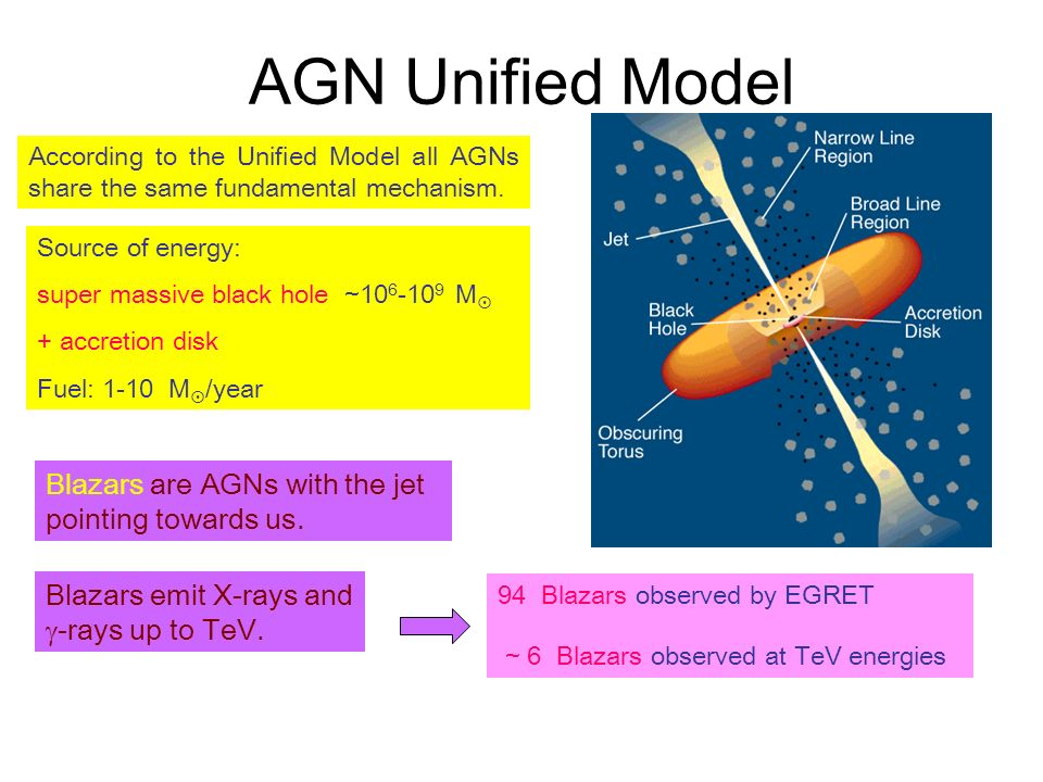 AGN Unified Model Source of energy: super massive black hole ~10 6 -10 9 M + accretion disk Fuel: 1-10 M /year According to the Unified Model all AGNs share the same fundamental mechanism.