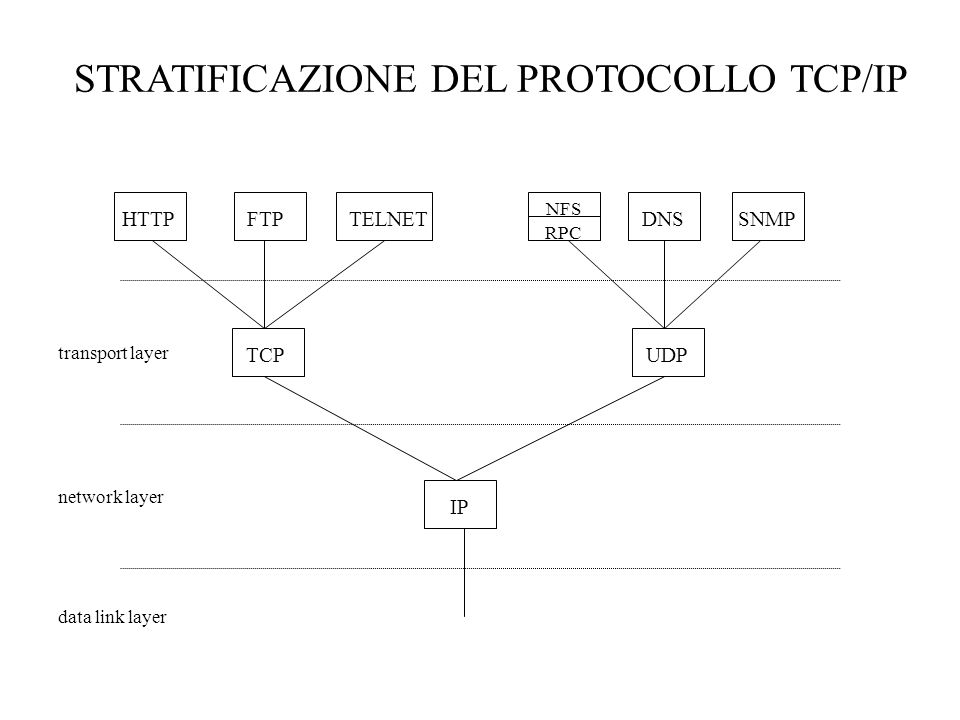 STRATIFICAZIONE DEL PROTOCOLLO TCP/IP IP UDP TELNETHTTPFTP TCP NFS DNSSNMP data link layer network layer transport layer RPC